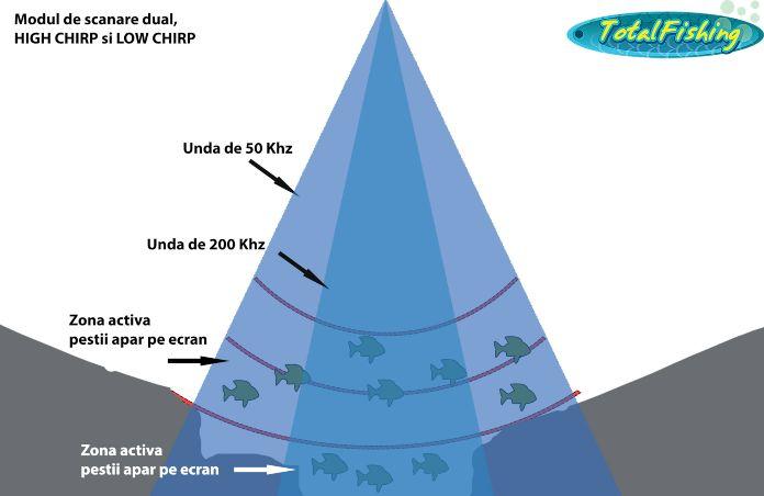 sonarul de pescuit in doua frecvente